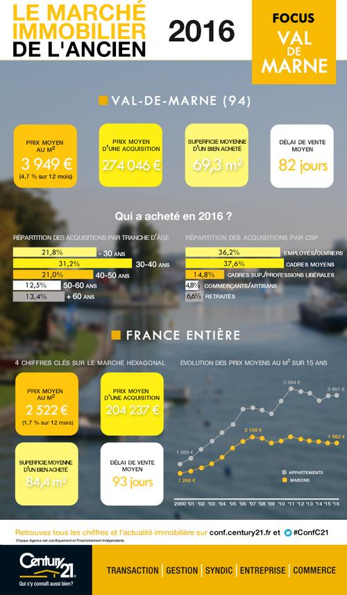 Marche_immobilier